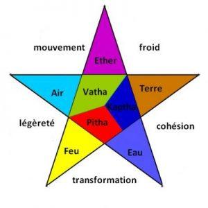 ayurveda-principes-equilibre