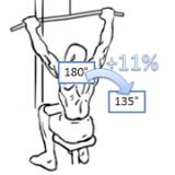 position de la barre de traction et stimulation musculaire