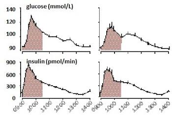 Troubles de la glycémie et de la libération d'insuline créés par un manque de sommeil