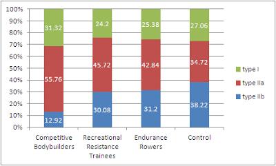 Type de fibres musculaires en fonction des sports de force ou d'endurance pratiqués