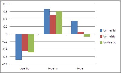 Comparaisons-des-myosines-en-mode-isoinertiel-isometrique-isokinetique