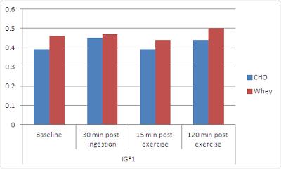 IGF 1 en fonction d'un régime hyperprotéiné pendant 5 semaines