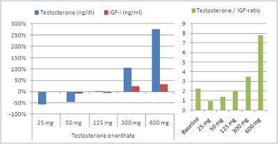 croissance-musculaire-et-testosterone