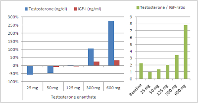 Croissance musculaire et testostérone