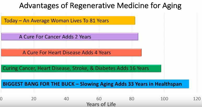 medecine-regenerative-vieillissement
