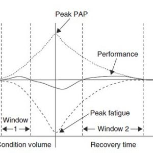 post-activation-potentialisation