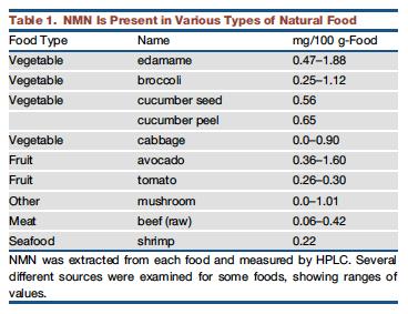 Nicotinamide-mononucleotide-aliments
