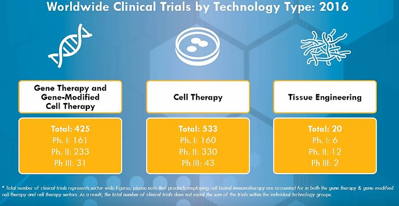 essai-clinique-therapie-cellulaire