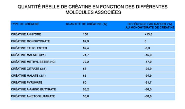tableau-creatine