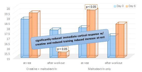 creatine-cortisol