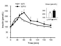 whey-isolat-insuline