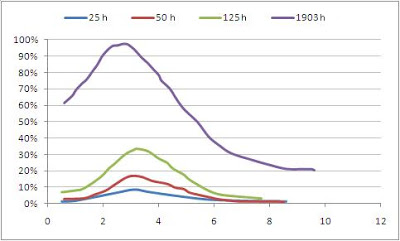 creatinine-pourcentage
