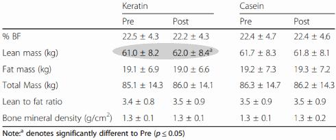 keratine-muscle