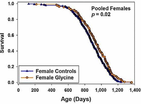 glycine-duree-de-vie