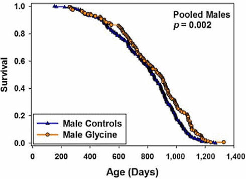 longevite-glycine
