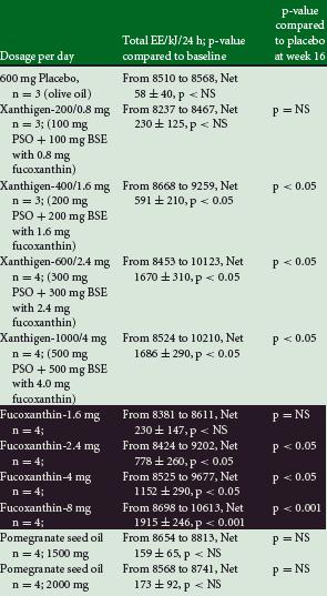 fucoxanthine-perte-de-poids
