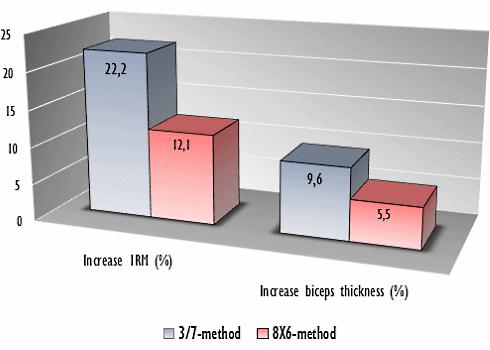 methode-entrainement-force-3-7